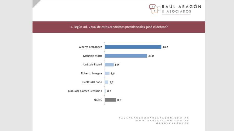 La encuesta de Raul Aragón & Asociados dio como ganador a Alberto Fernández.