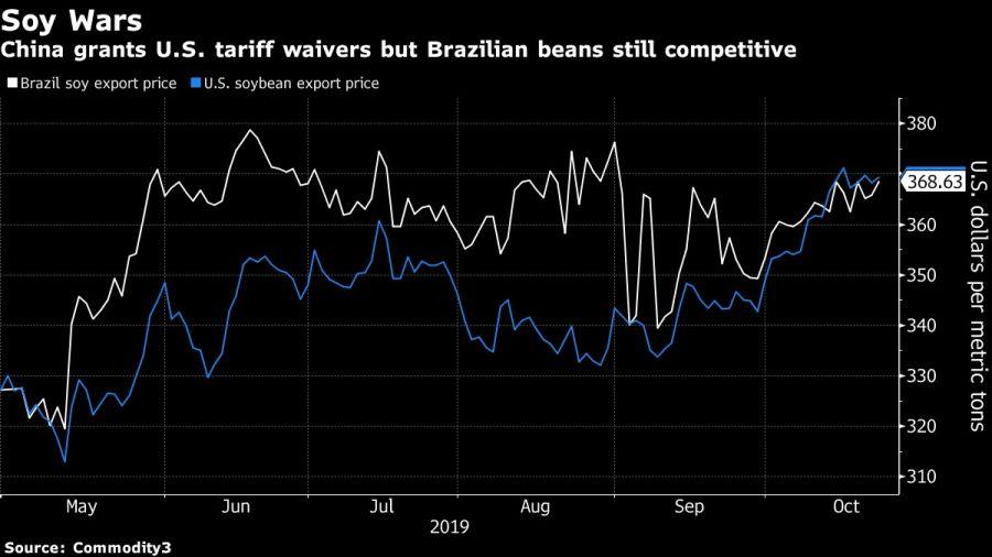 China grants U.S. tariff waivers but Brazilian beans still competitive