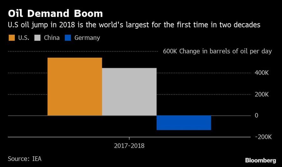 Oil Demand Boom