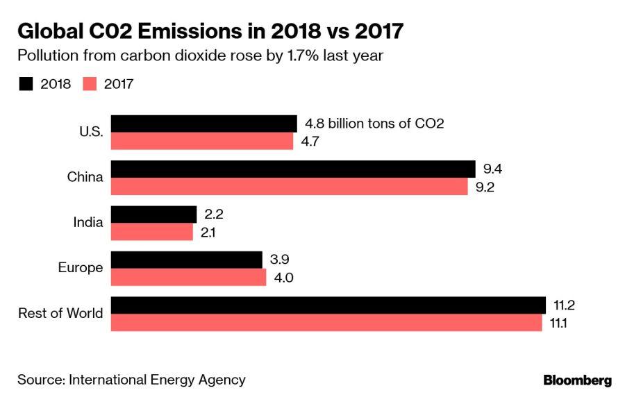 Global C02 Emissions in 2018 vs 2017
