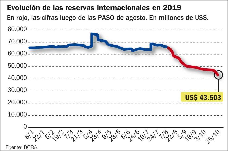 Evolución de las reservas internacionales 2019