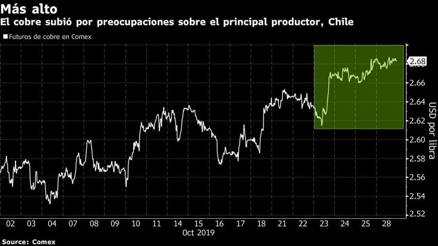 El cobre subió por preocupaciones sobre el principal productor, Chile