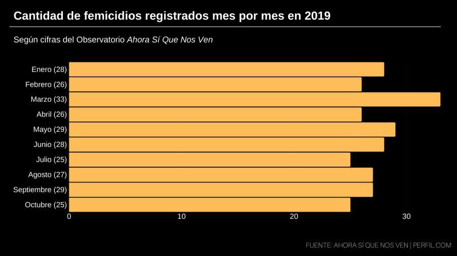 grafico femicidios octubre de 2019