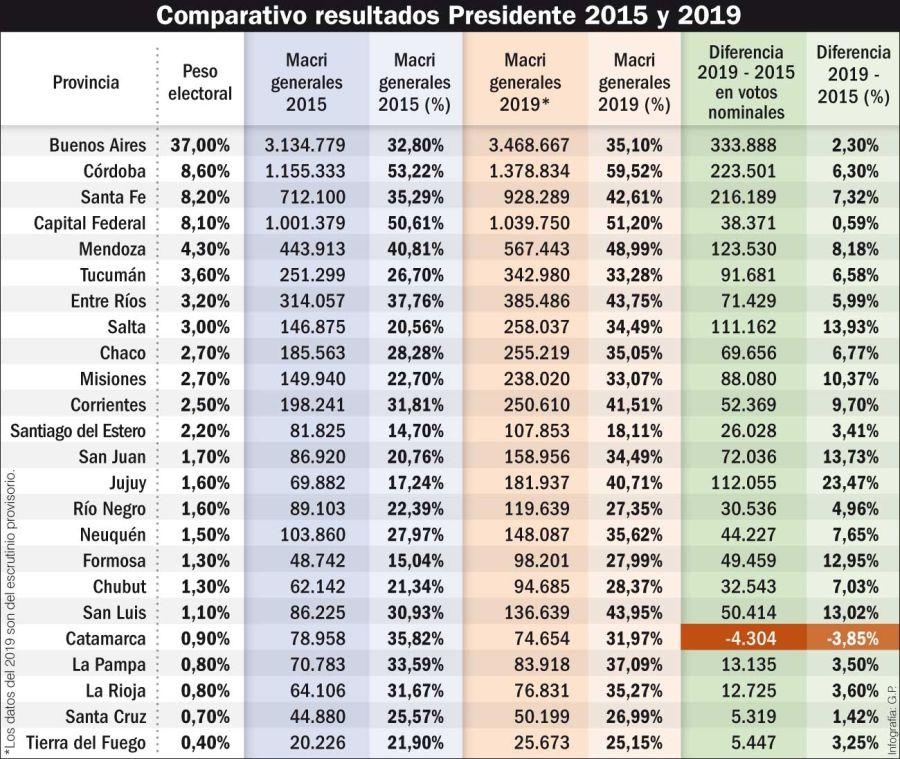 Comparativo resultados elecciones 2015 y 2019.