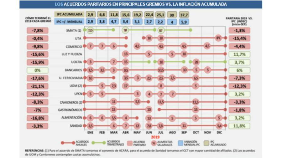 Los grandes sindicatos y sus acuerdos salariales del 2019.