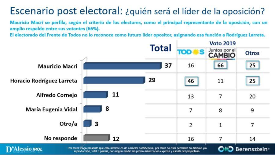 Monitor de Humor Político y Social - Octubre 2019 - D'Alessio IROL / Berenstein