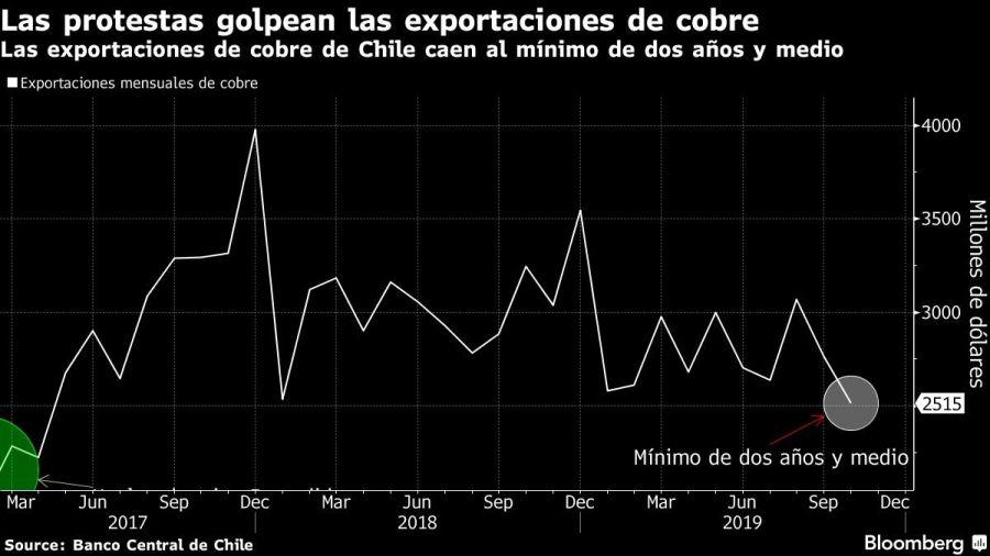 Las exportaciones de cobre de Chile caen al mínimo de dos años y medio