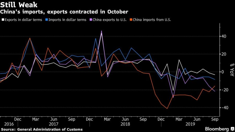 China's imports, exports contracted in October