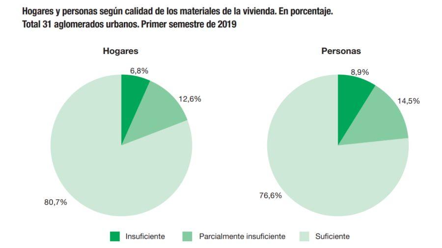 Indicadores de condiciones de vida de los hogares INDEC