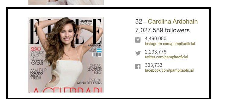 Pampita fue elegida como una de las modelos más influyentes del mundo