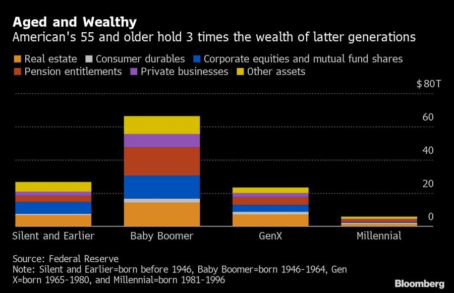 Aged and Wealthy