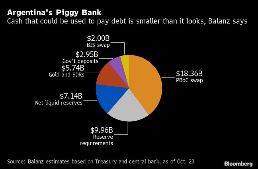 Argentina's Piggy Bank