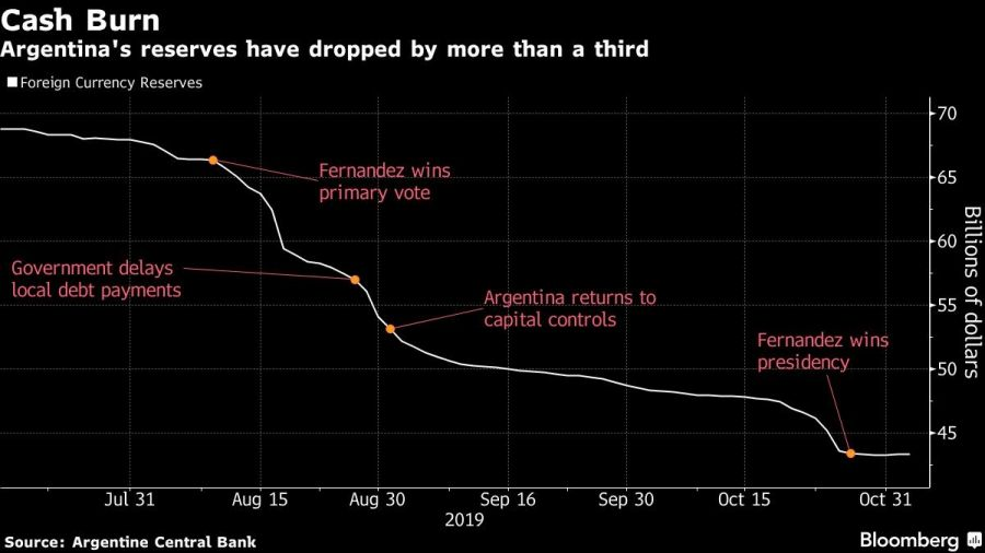 Argentina's reserves have dropped by more than a third