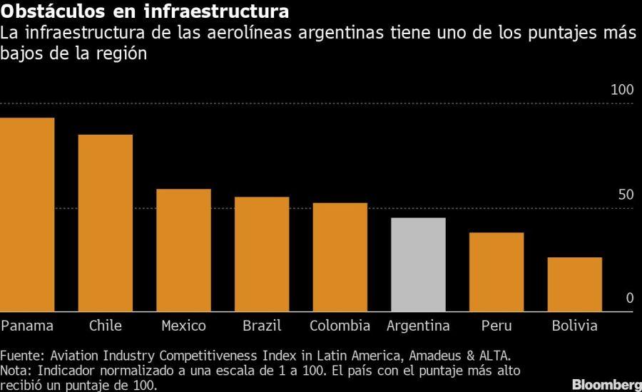 Obstáculos en infraestructura