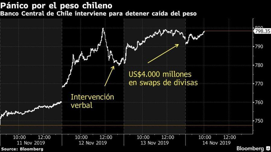 Banco Central de Chile interviene para detener caída del peso
