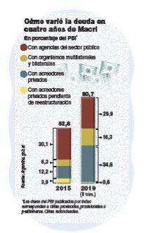 bonistas FMI