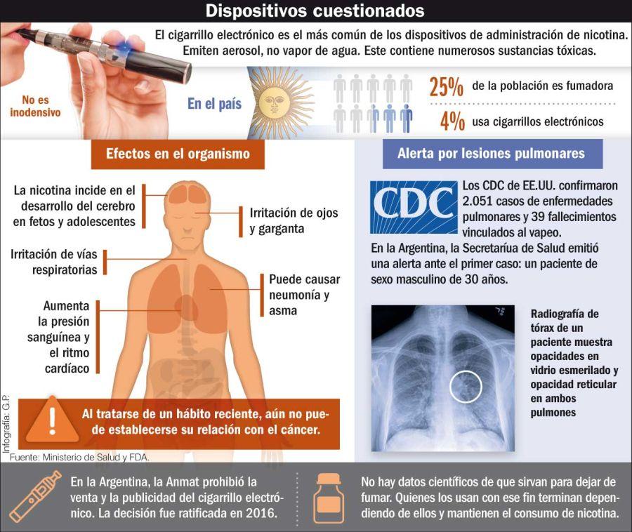 infografia cigarrillo electronico 20191116