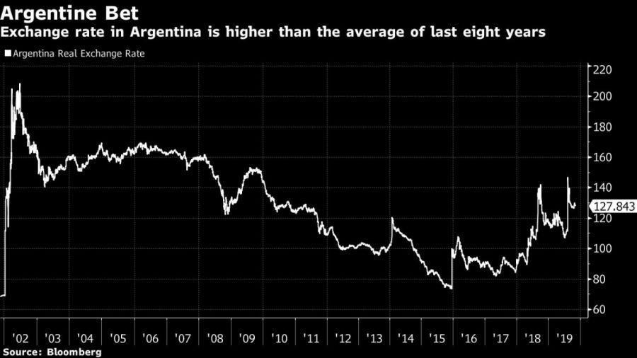 argentine exchange rate