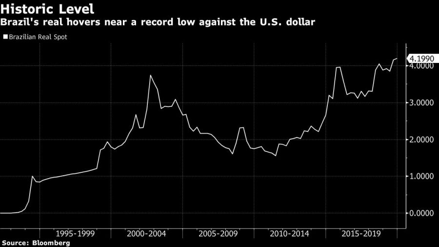 Brazil's real hovers near a record low against the U.S. dollar