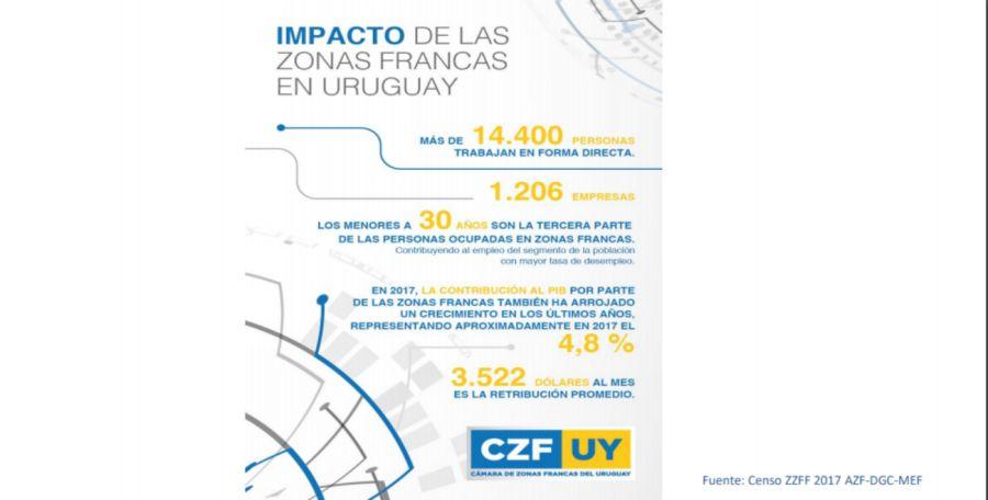 CZF_Parque_Ciencias_Uruguay|