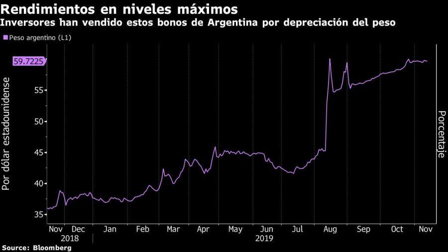 Inversores han vendido estos bonos de Argentina por depreciación del peso