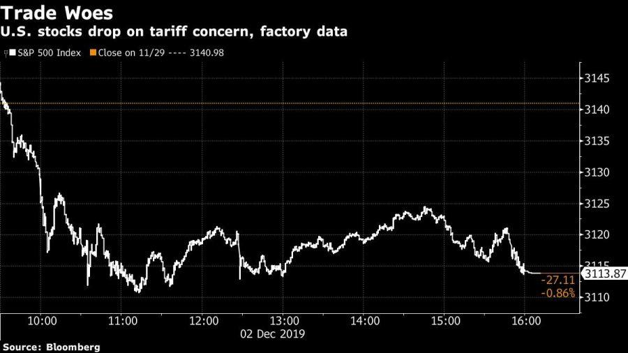 U.S. stocks drop on tariff concern, factory data