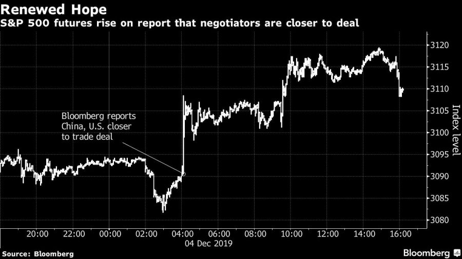 S&P 500 futures rise on report that negotiators are closer to deal