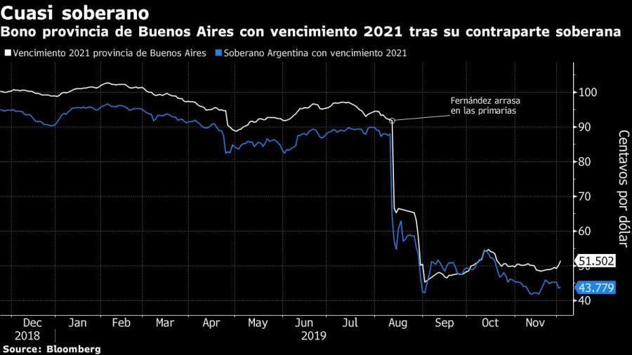 Bono provincia de Buenos Aires con vencimiento 2021 tras su contraparte soberana