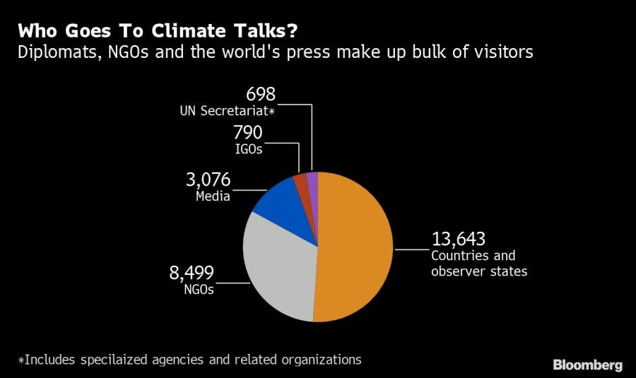 Who Goes To Climate Talks?