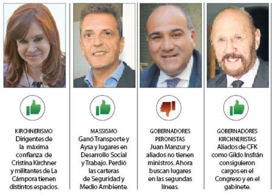 infografia ganadores y perdedores gabinete alberto fernandez 20191206