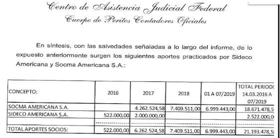 Informe de la Justicia sobre Correo Argentino