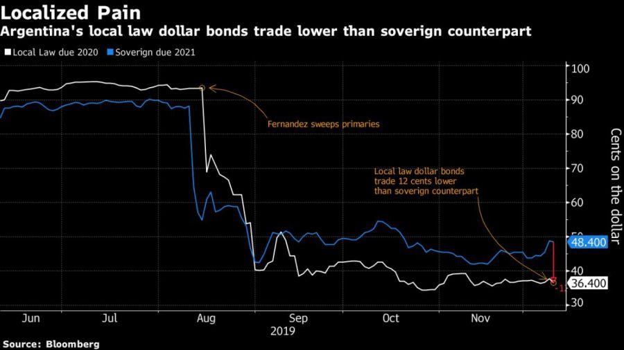 bloomberg bonds chart