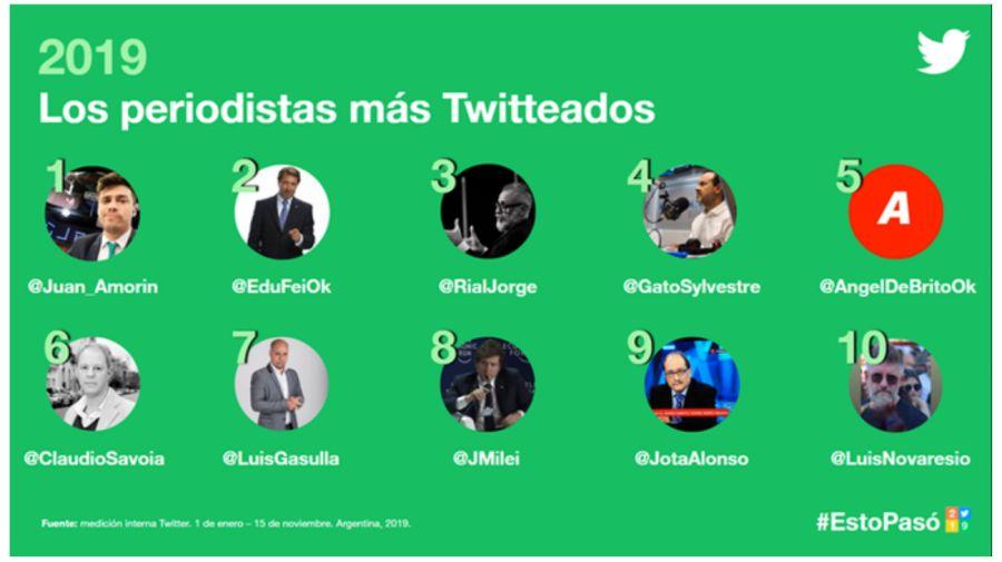 ranking periodistas twittee 1112