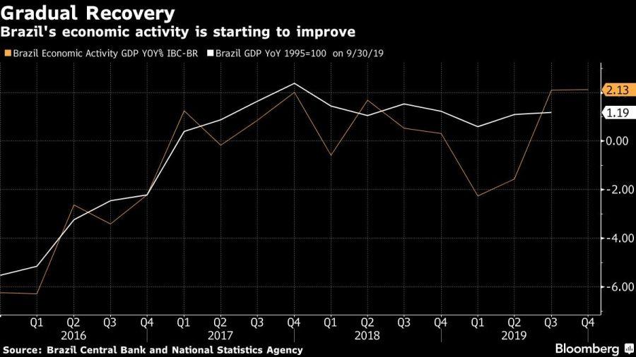 Brazil's economic activity is starting to improve