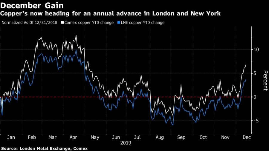 Copper's now heading for an annual advance in London and New York