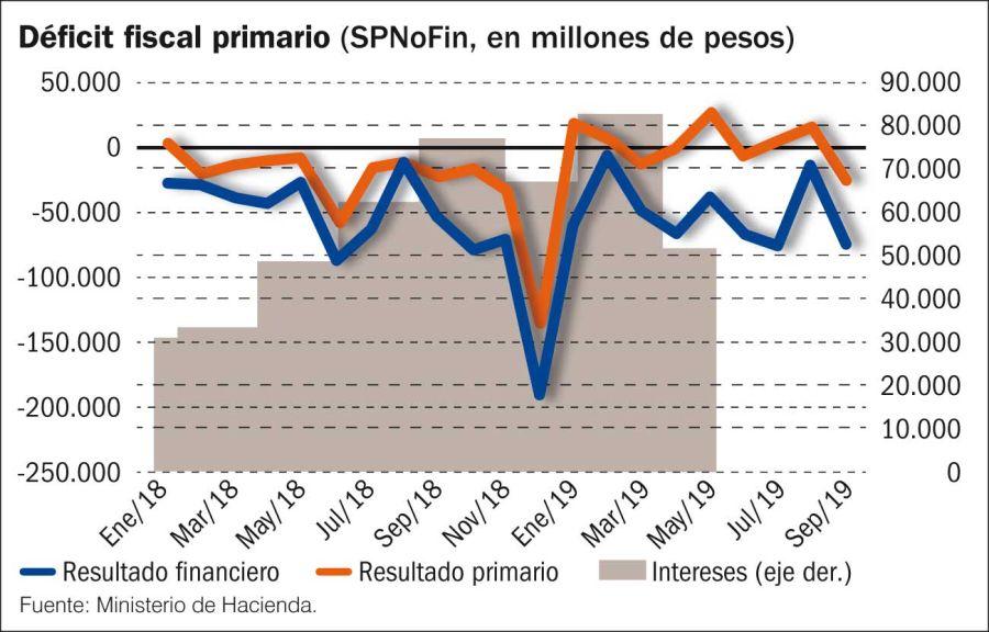 Balance de las cuentas públicas