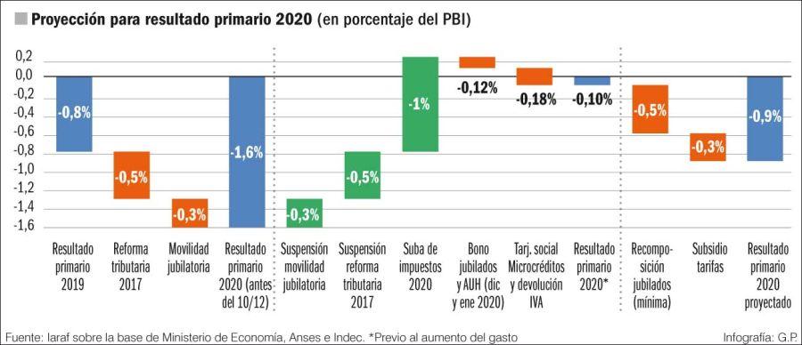 Proyección para resultado primario 2020 (en porcentaje del PBI)