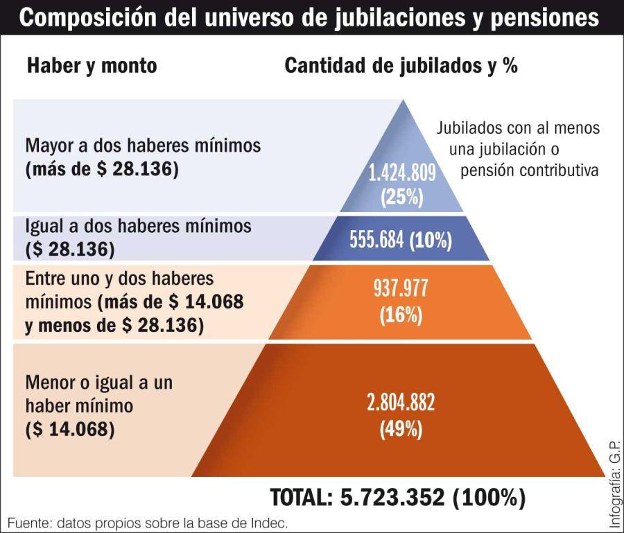 Composición del universo de jubilaciones y pensiones.