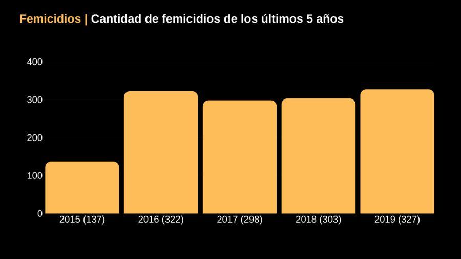 femicidios 2019