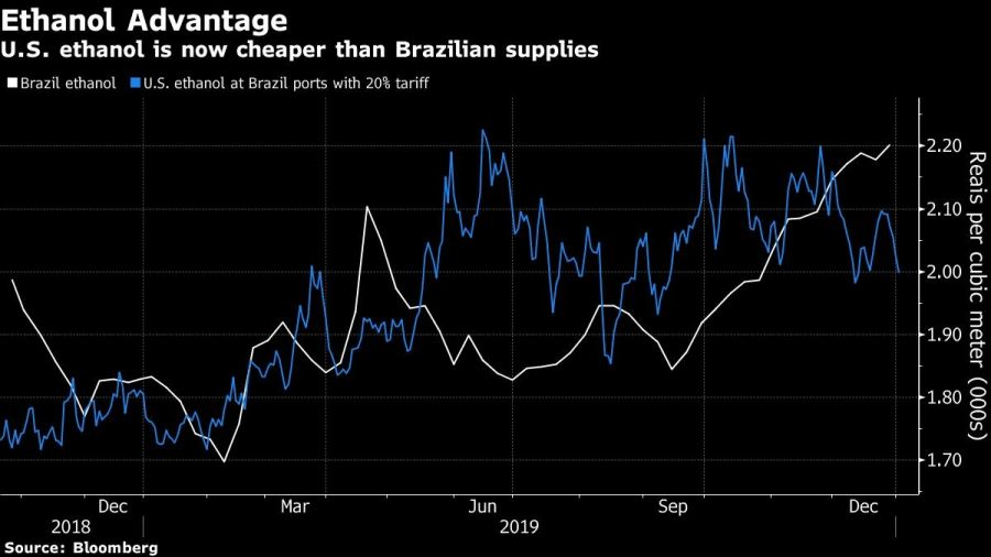 U.S. ethanol is now cheaper than Brazilian supplies