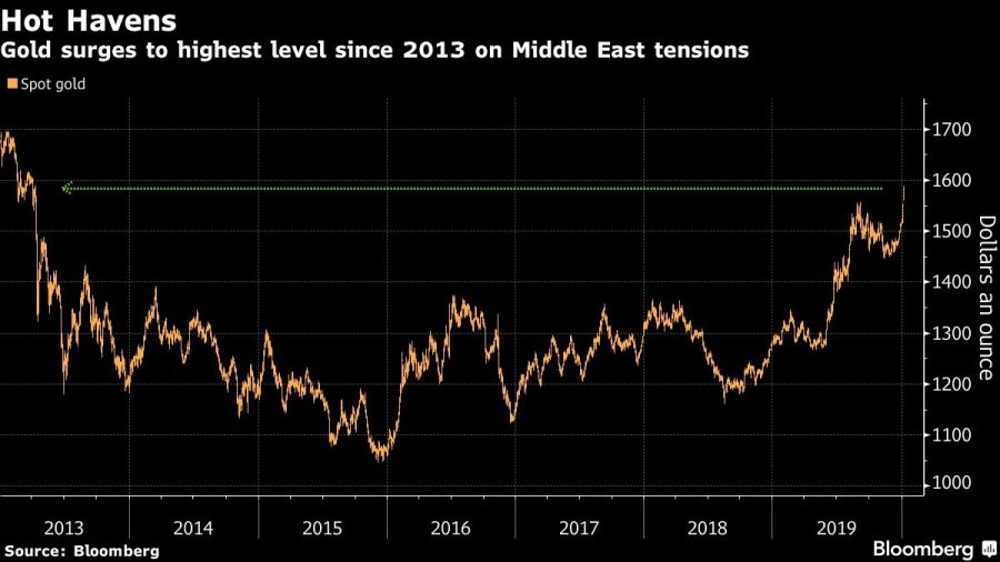 Gold surges to highest level since 2013 on Middle East tensions