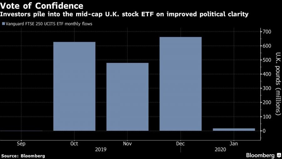Investors pile into the mid-cap U.K. stock ETF on improved political clarity