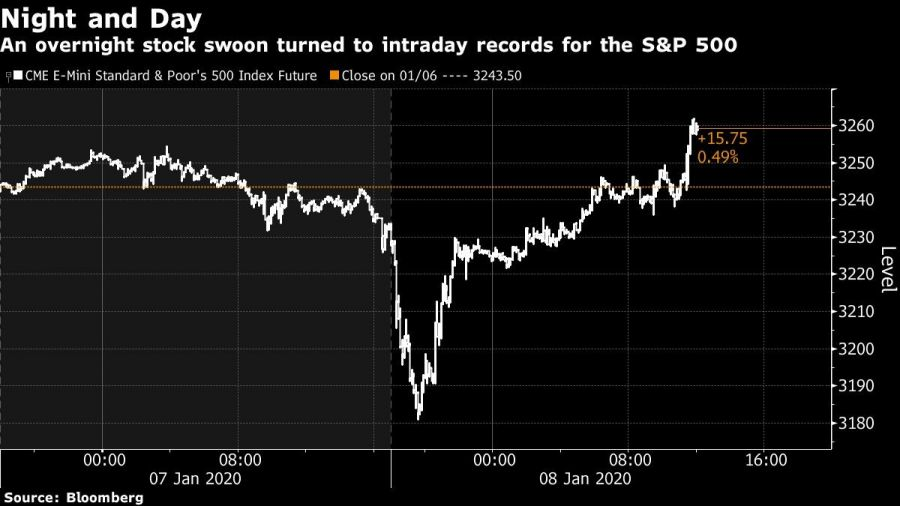 An overnight stock swoon turned to intraday records for the S&P 500