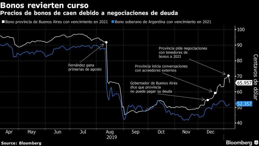 Precios de bonos de caen debido a negociaciones de deuda
