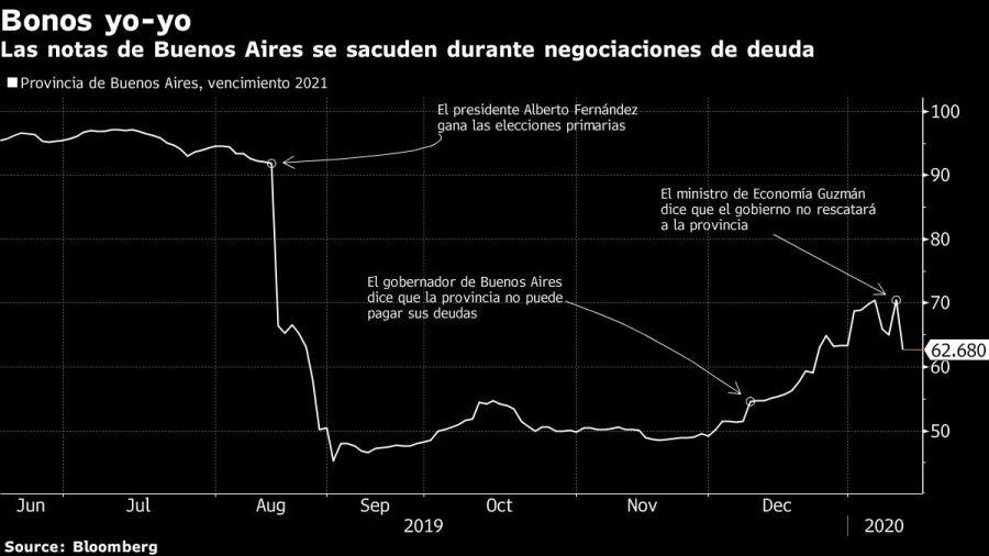 Guzmán descartó un auxilio financiero para que Kicillof pague deuda
