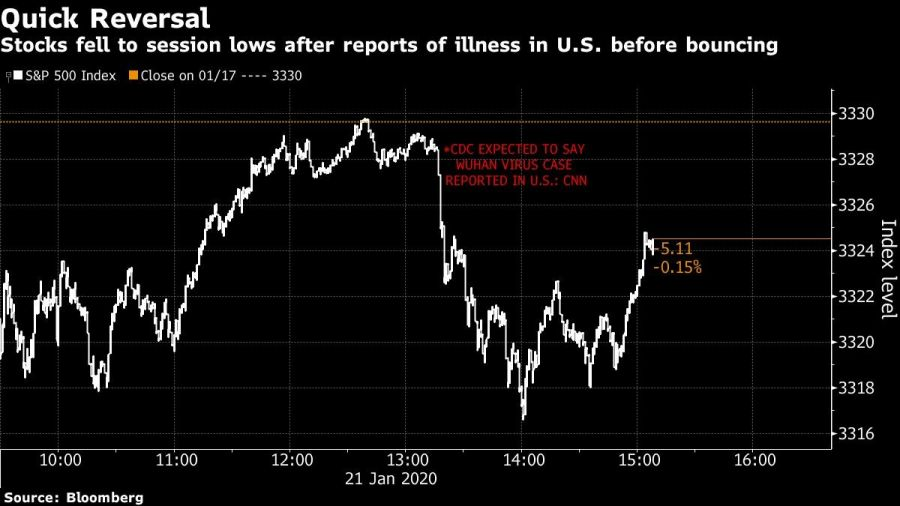 Stocks fell to session lows after reports of illness in U.S. before bouncing
