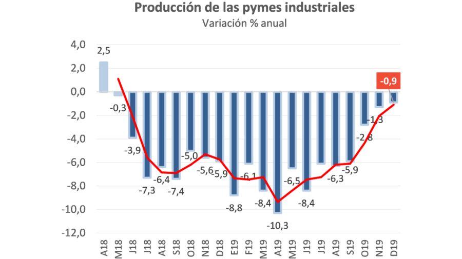 produccion industrial pyme 2019