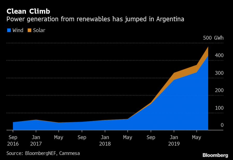 Bloomberg Clean energy chart 1a