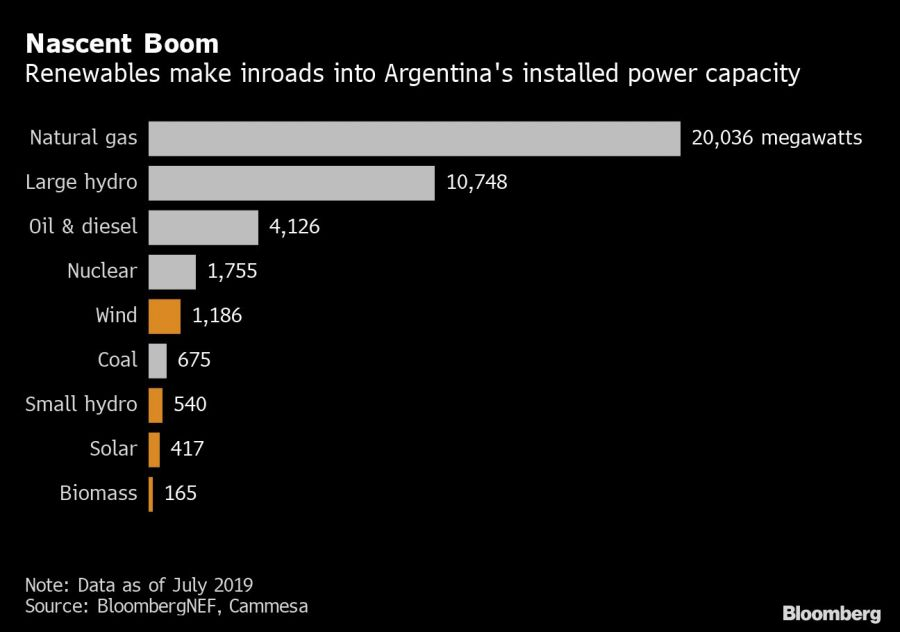 Bloomberg Clean energy chart 2A