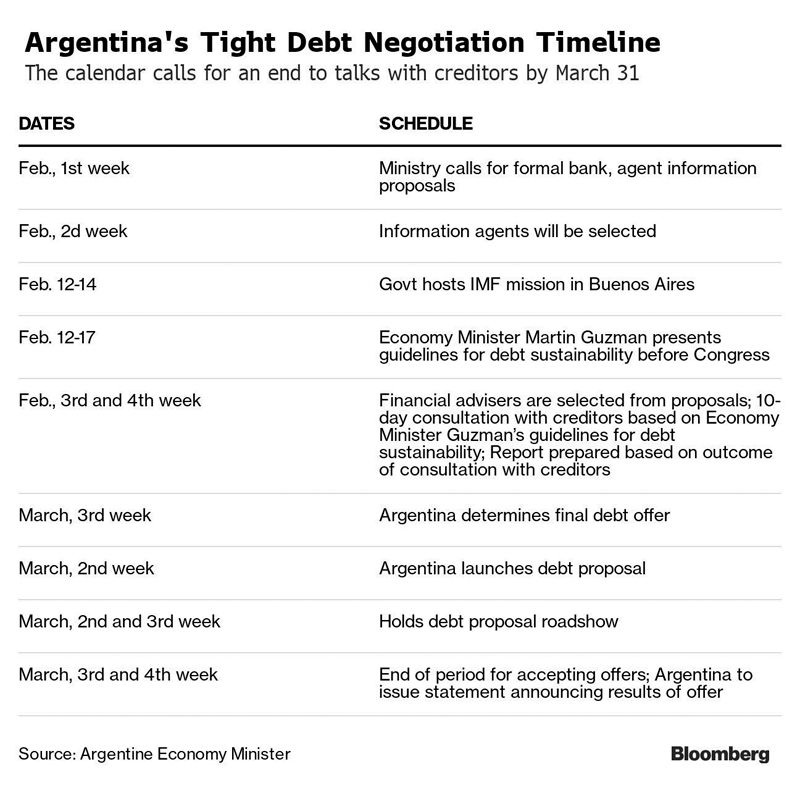 Bloomberg graphic timeline.